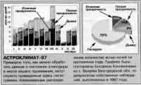 Астроклимат 1997 года