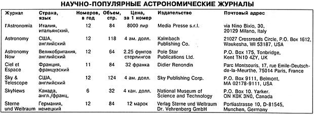 Астрономические журналы