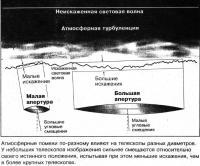 Атмосферные помехи