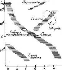 Диаграмма Герцшпрунга-Рессела
