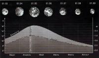 Диаграмма изменения углового диаметра и блеска Марса весной и летом 1999