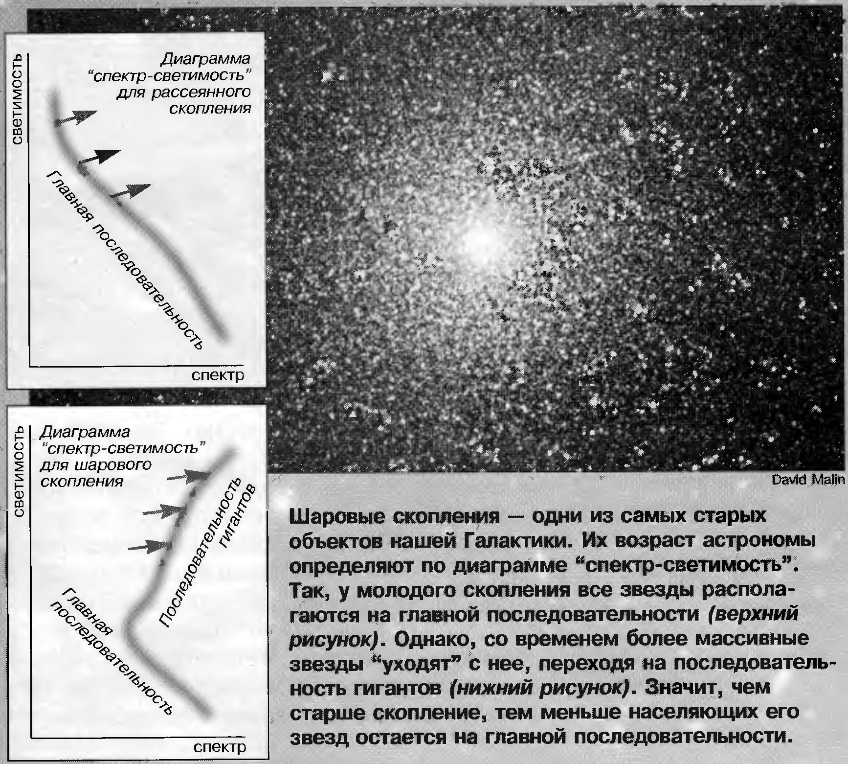 Диаграмма спектр-светимость шаровых скоплений