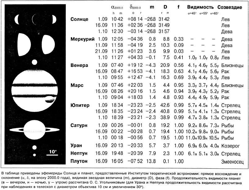 Эфемериды Солнца и планет