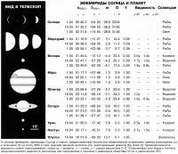 Эфемериды Солнца и планет Апрель 1998