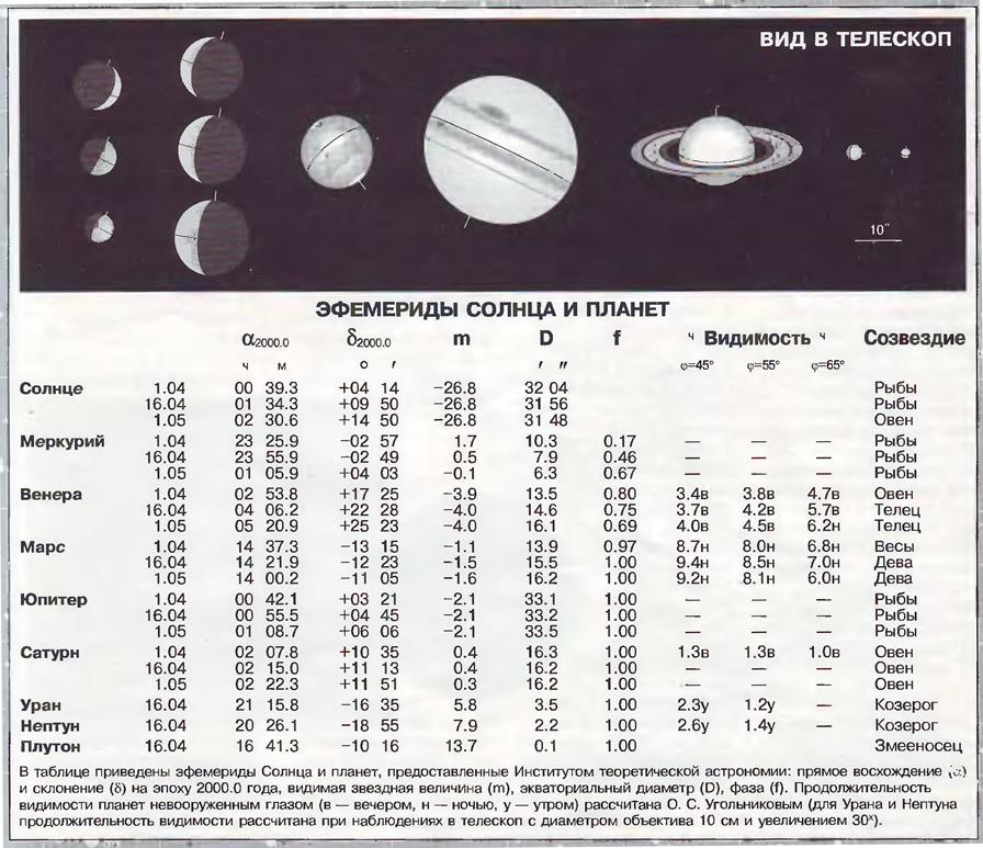 Эфемериды Солнца и планет Апрель 1999