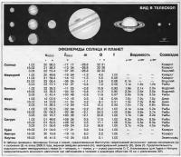 Эфемериды Солнца и планет Февраль 1999