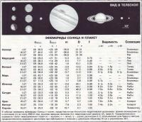 Эфемериды Солнца и планет Июль 1998