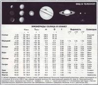 Эфемериды Солнца и планет Март 1999