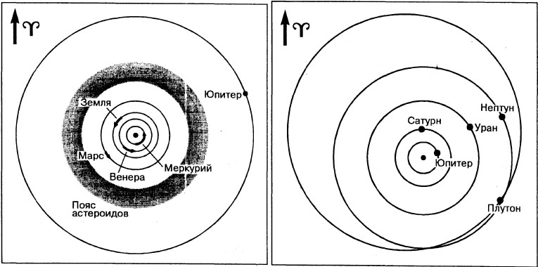 Гелиоцентрические положения планет