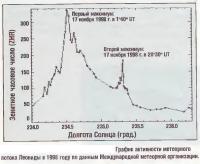 График активности метеорного потока Леониды в 1998 году