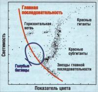 График радиального распределения
