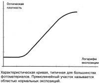 Характеристическая кривая фотобумаги