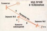 Ход лучей в телескопах