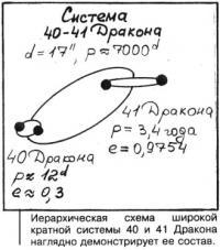 Иерархическая схема широкой кратной системы