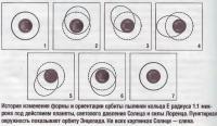 История изменения формы и ориентации орбиты пылинки кольца Е