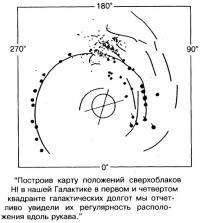 Карта положений сверхоблаков