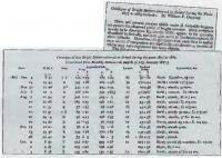 Каталог 4367 радиантов метеорных потоков