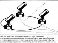 Кластер радиотелескопов