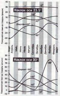 Колебания температуры