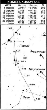 Комета Хиaкyтaке