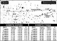 Кометы Копфа и Гунна