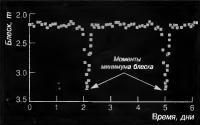 Кривая блеска Алголя