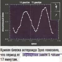 Кривая блеска астероида Эрос