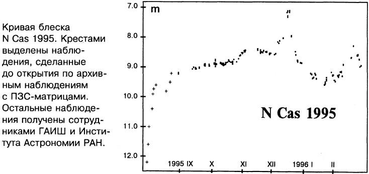 Кривая блеска N Cas 1995