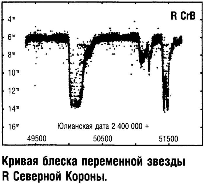 Кривая блеска переменной звезды R Северной Короны