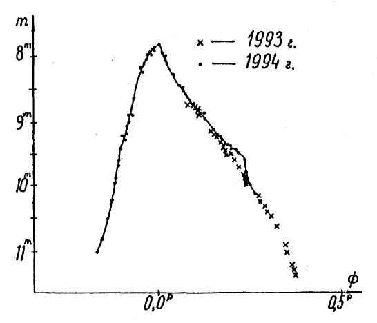 Кривая блеска переменой звезды U Геркулеса