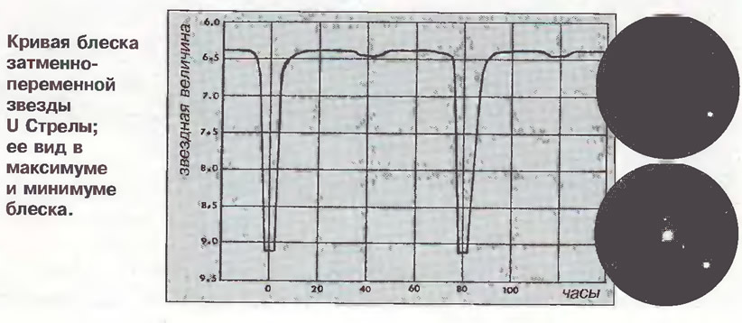 Кривая блеска затменно-переменной звезды U Стрелы