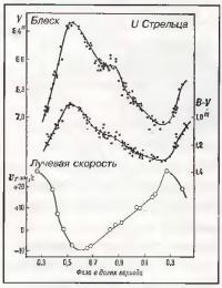 Кривая изменения блеска цефеид