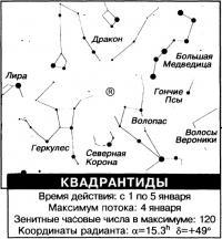 Квадрантиды