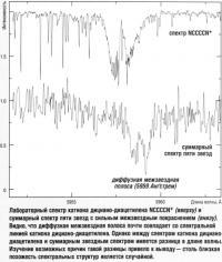 Лабораторный спектр катиона дициано-диацетилена