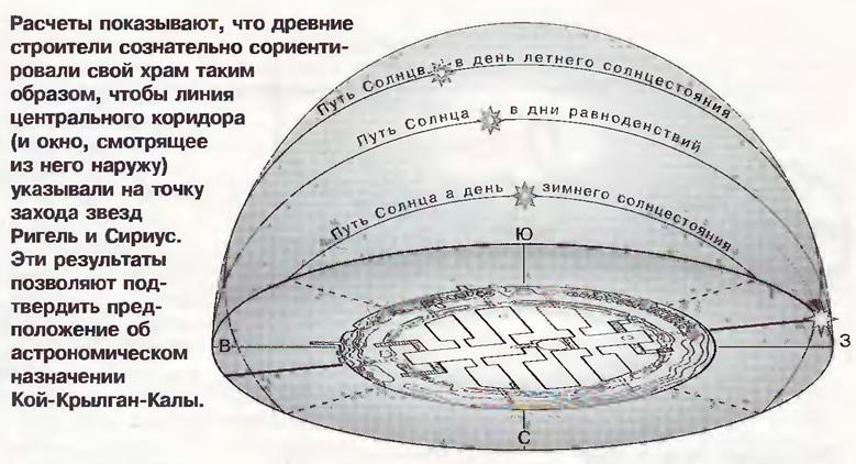 Линия центрального коридора указывали на точку захода звезд Ригель и Сириус