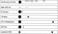 Масштабы солнечных систем