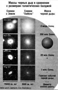 Массы черных дыр