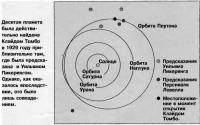 Местоположение планеты в момент открытия Клайдом Томбо