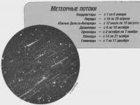 Метеорные потоки в 1998 году