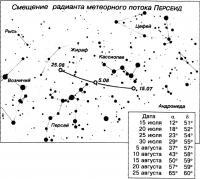 Метеорный поток Персеид