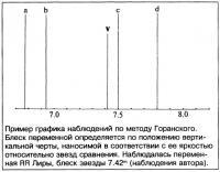 Метод Горанского
