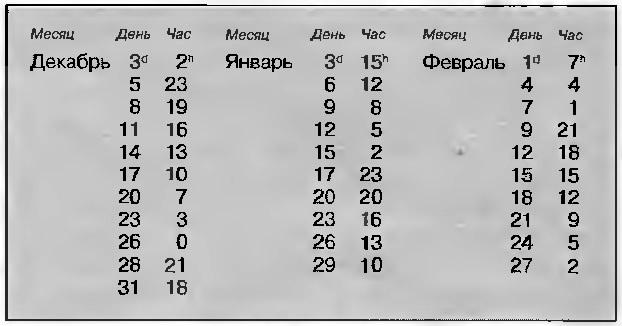 Моменты минимумов блеска Алголя (по московскому времени)