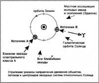 Направления движения объектов