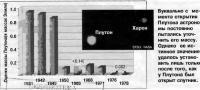 Оценки массы Плутона в массах Земли