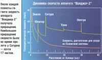 Около каждой планеты-гиганта скорость аппарата Вояджер-2 получала приращение