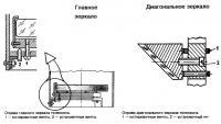 Оправы телескопа рефлектора