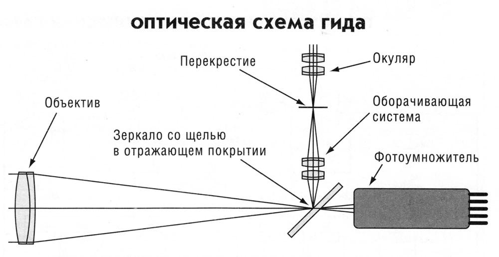 Оптическая схема гида