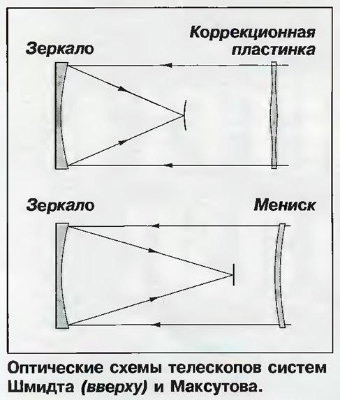 Оптические схемы телескопов