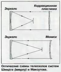 Оптические схемы телескопов систем Шмидта и Максутова