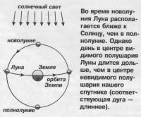 Орбита Луны вокруг Земли